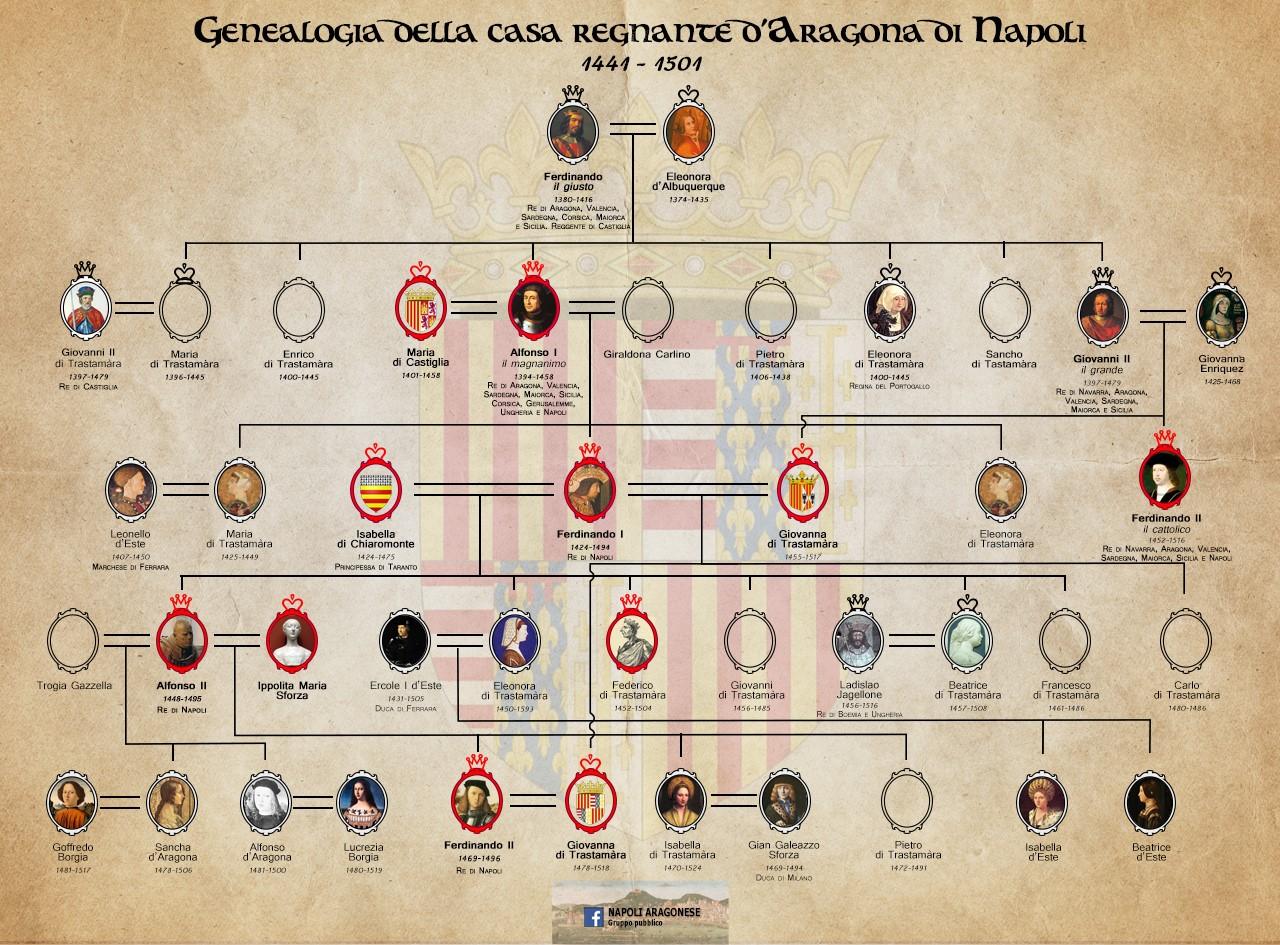 genealogia trastamara